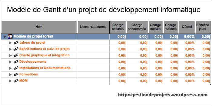 Gantt projet